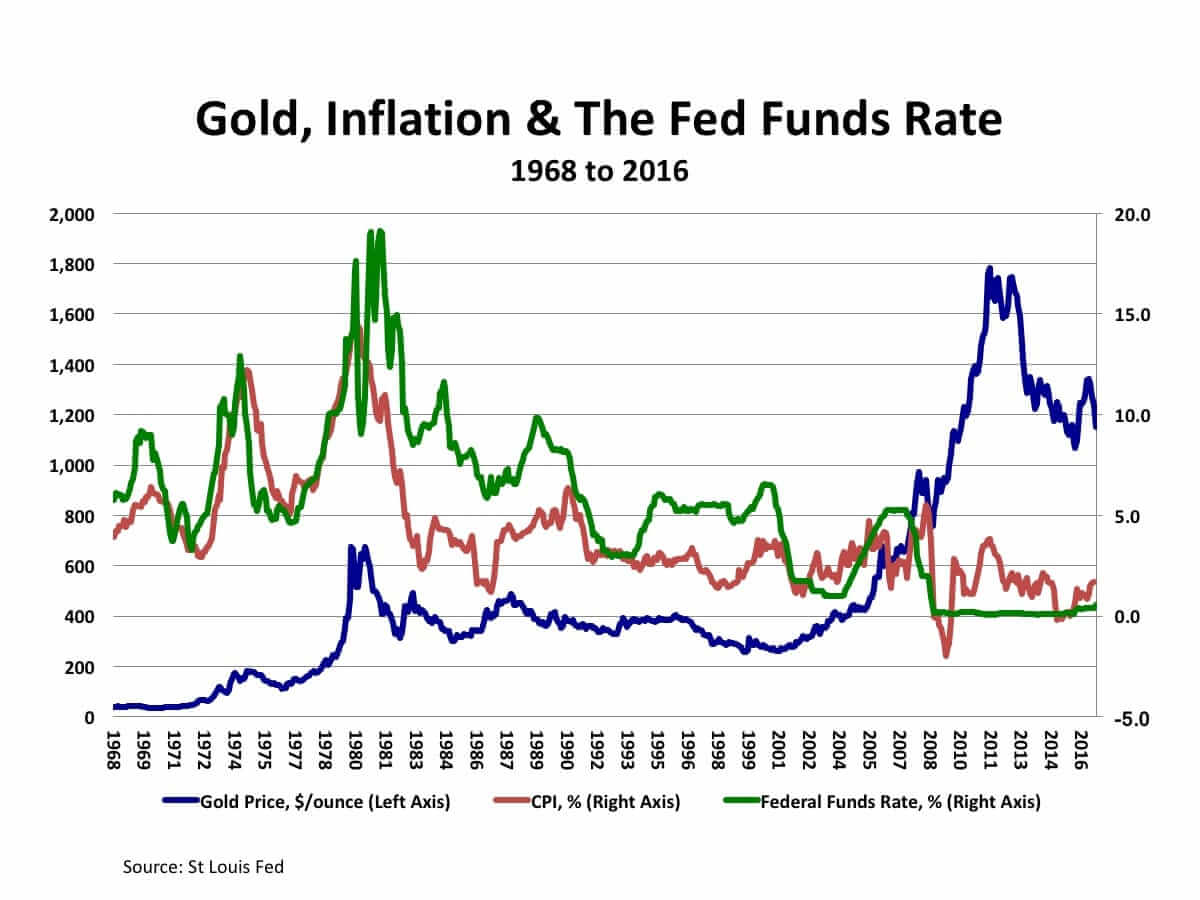 Gold, Inflation and The Fed Funds Rate