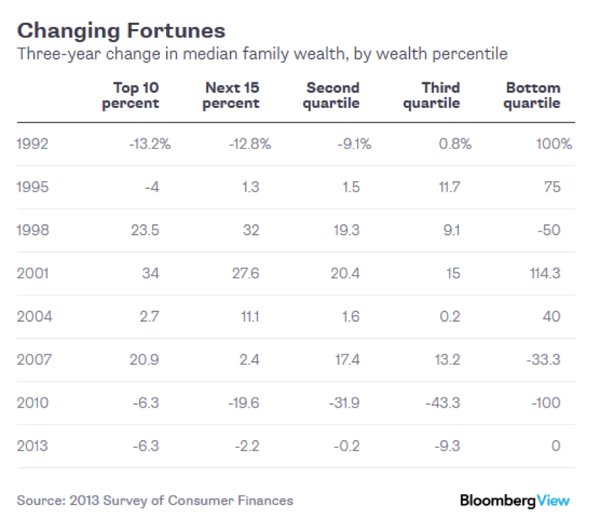 Changing Fortunes, table for stats on 3 year change in median family wealth