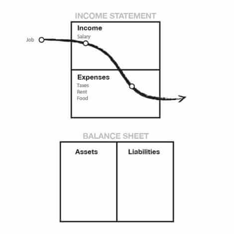 Rich Dad's Income Statement & Balance Sheet - second story
