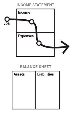 Rich Dad Income Statement & Balance Sheet of typical employee