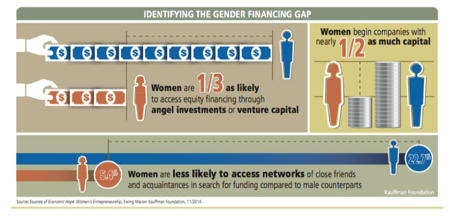 Identifying the gender financial gap infographic | Rich Dad Financial Education Blog