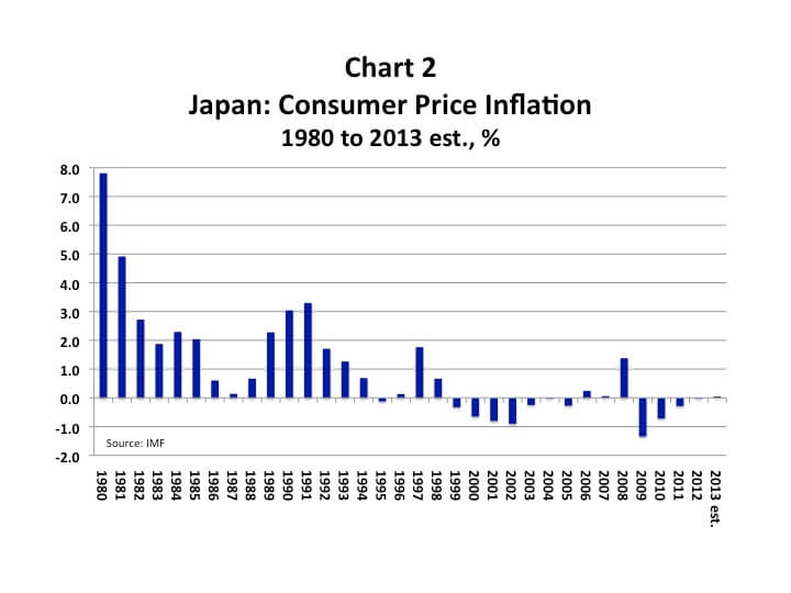 japan deflation issue This paper will review theoretical and practical issues surrounding the additional monetary policy steps to exit deflation are necessary for the japanese economy to reach its full 2004, monetary policy in japan: problems and solutions, columbia university academic commons, https.