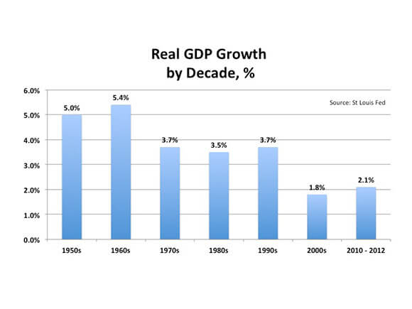 Real GDP Percentage Growth my Decade (percentage) image