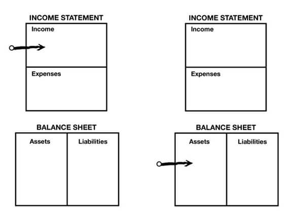 income and assets
