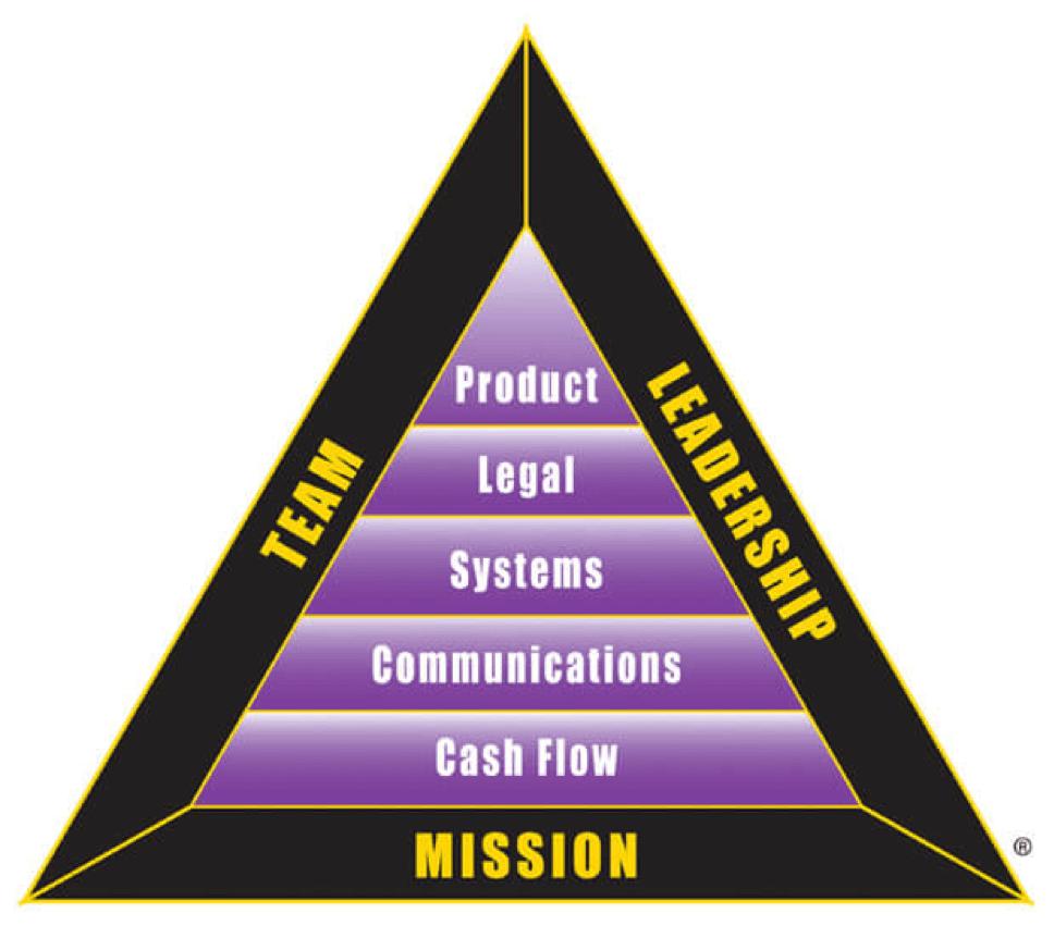 Треугольник BI показывает восемь целостностей, которые необходимы каждому предпринимателю для достижения успеха.