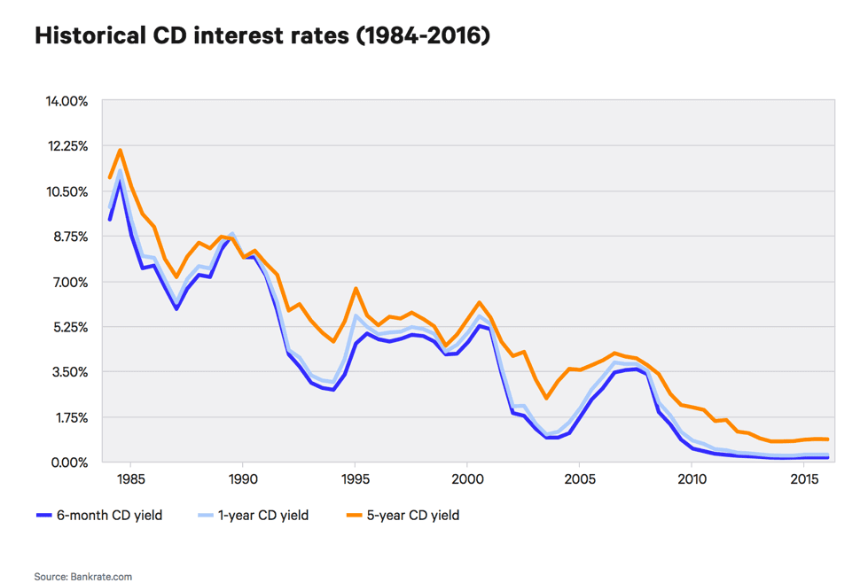 Historical CD interest rates (1984-2016)