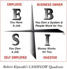 Robert Kiyosaki's CASHFLOW Quadrant: Employee, Self-employed, Business Owner, Investor