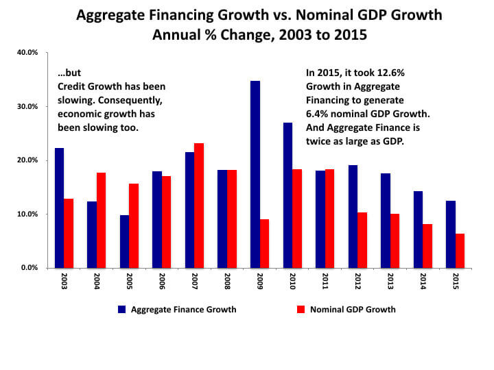 Aggregate Financing Growth vs. Nominal GDP Growth