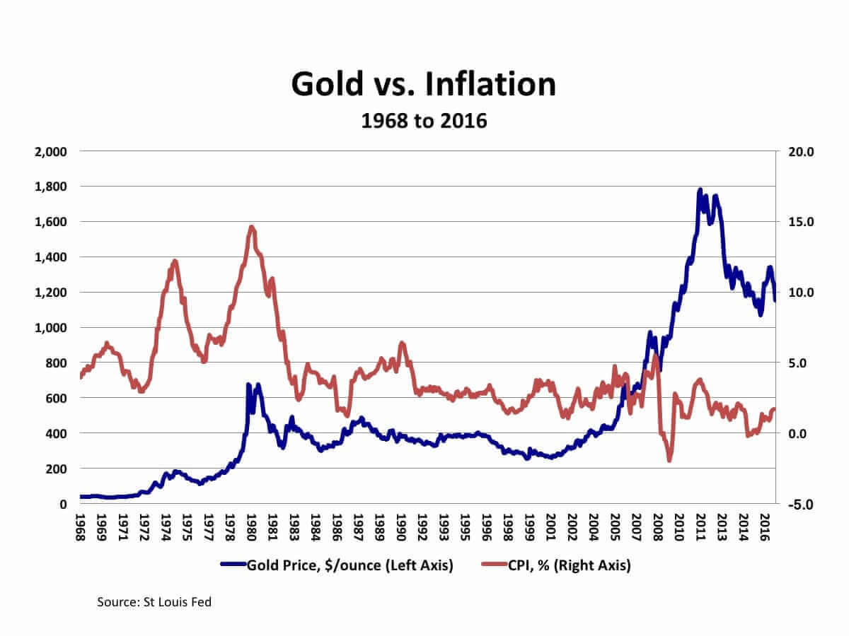Gold vs. Inflation