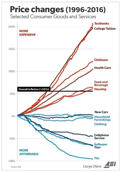 Line chart showing Price Changes (1996-2016) with over inflation at +55%