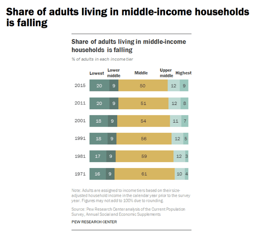 Share of adults living in middle income housing is dropping