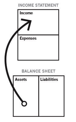 Rich Dad Income Statement & Balance Sheet of someone with Assets as the Rich Dad Company defines the term