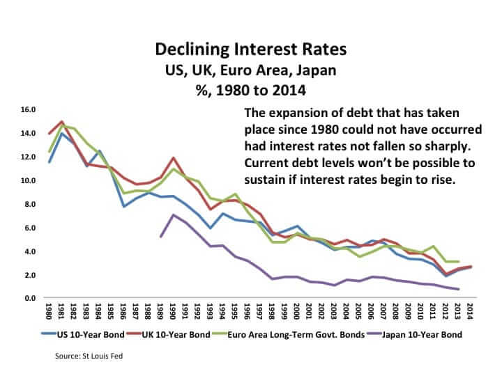Richard Duncan's chart showing declining interest rates.