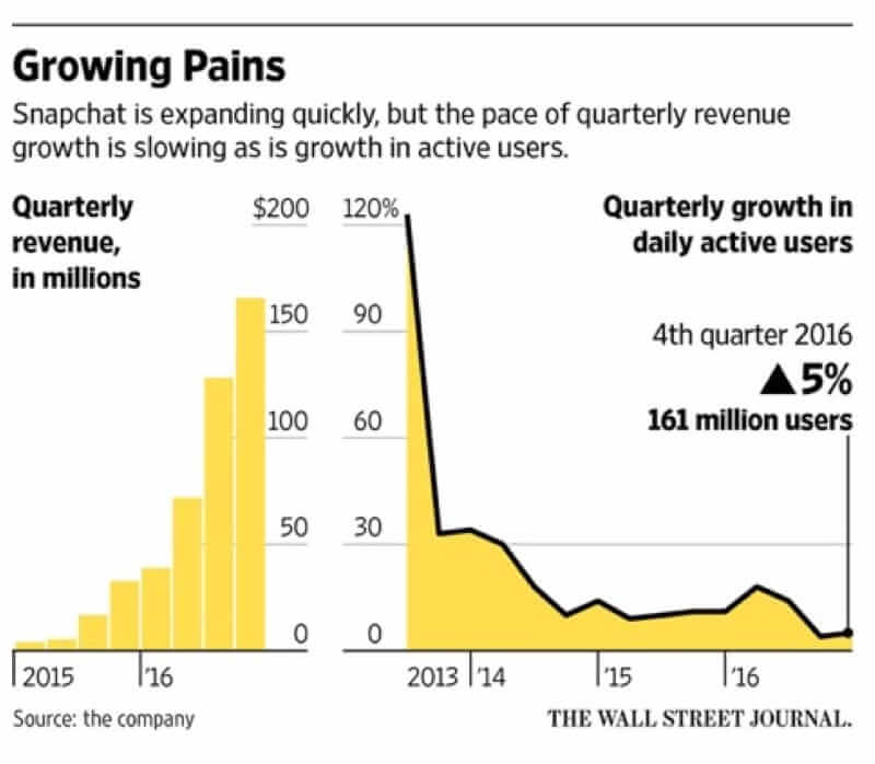 Wall Street Journal reports revenue & user trends for Snapchat in 4th quarter of 2016
