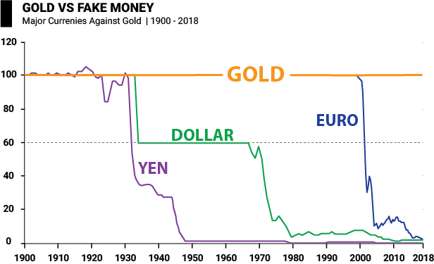 Gold vs Fake Money - Major Currencies Against Gold | 1900 - 2018