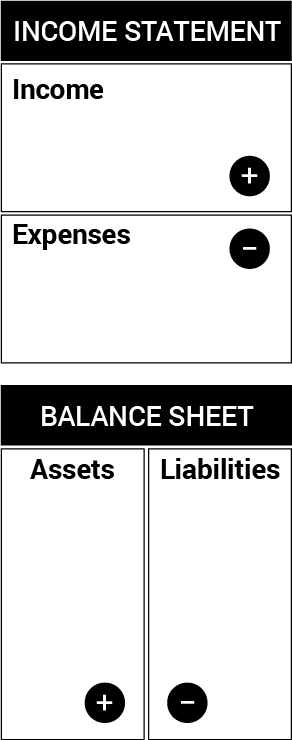 Image of income statement and balance sheet