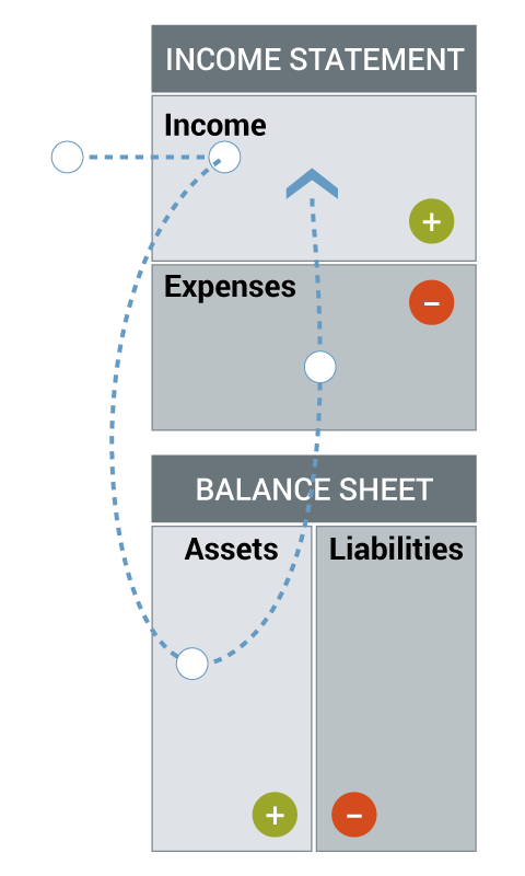 Buy cash flowing assets with income, then pay expenses with cash flow