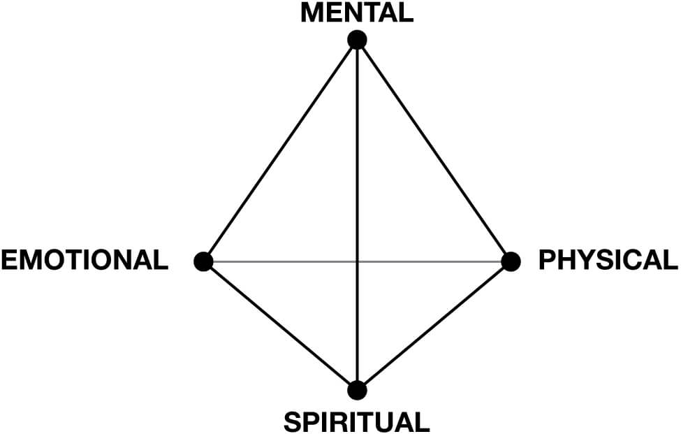 tetrahedron diagram of the four intelligences-mental, physical, spiritual, emotional