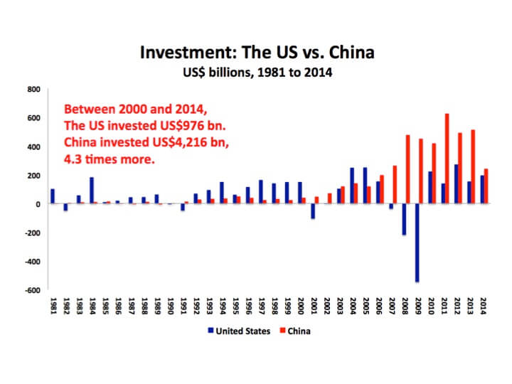 Chart 2 US vs. China Investment