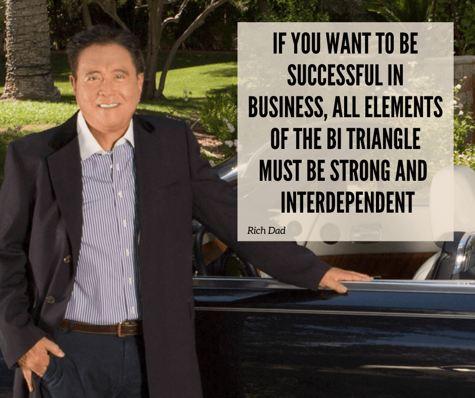 If you want to be successful in business, all elements of the BI Triangle must be strong and interdependent