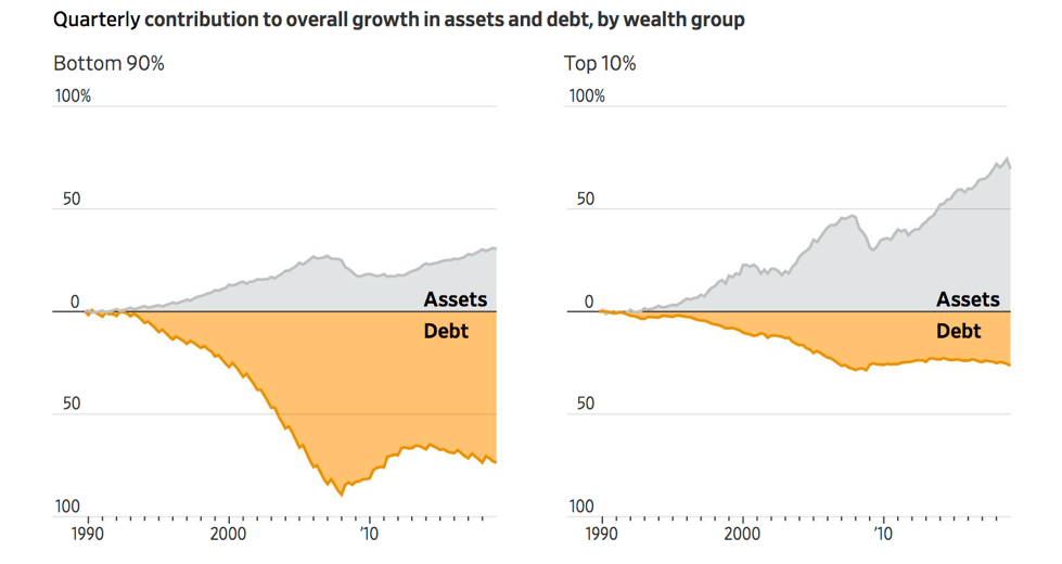Quarterly contribution to overall growth in assets and debt, by wealth group.