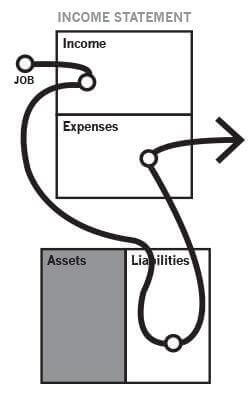 Graph showing income from a job flowing into the income column, paying for liabilities, then out the expense column