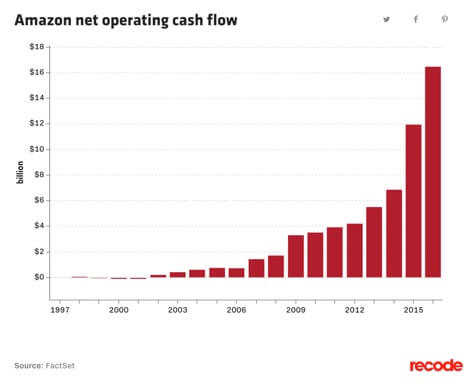 Amazon net operating cashflow 1997-2016