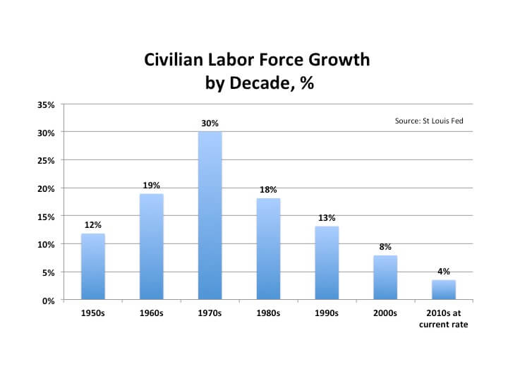 Civilian Labor Force Growth by Decade (percentage)
