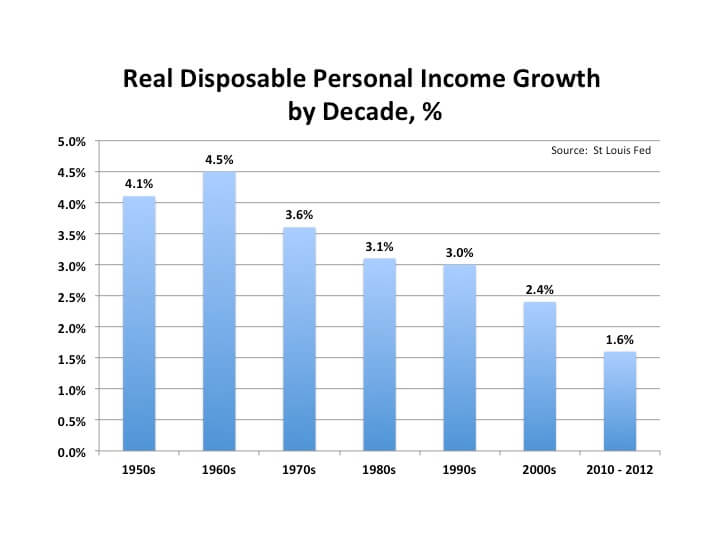 Real Disposable Personal Income Growth by Decade (percentage) image