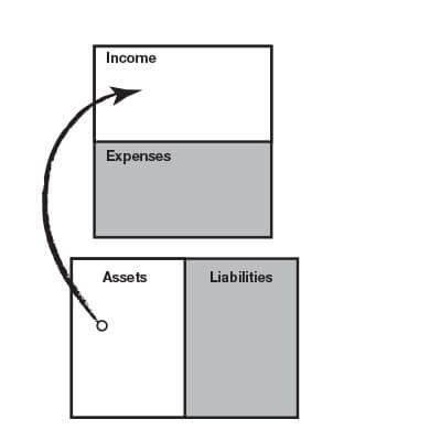 Cash flows from the asset column to the income column