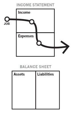 the three cash flow patterns Rich Dad Poor Dad Diagrams Corporations